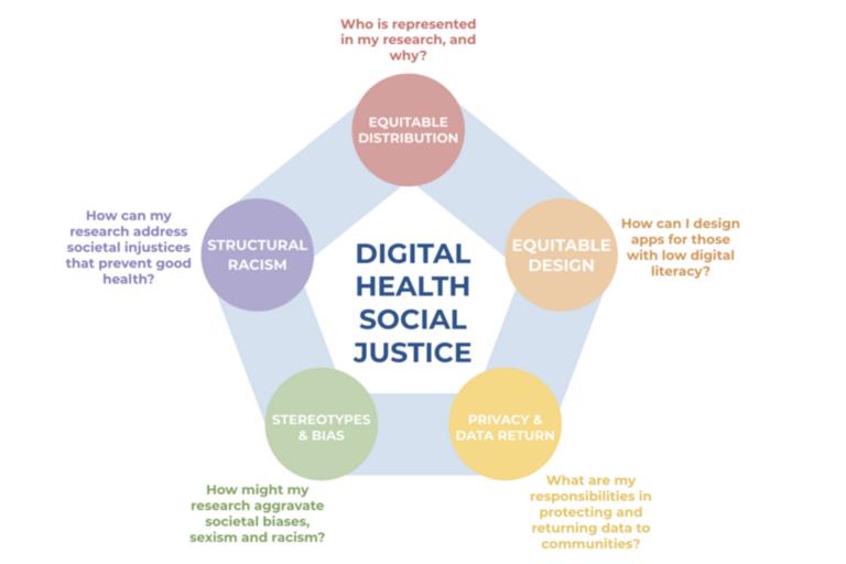 Digital Health Social Justice Figure