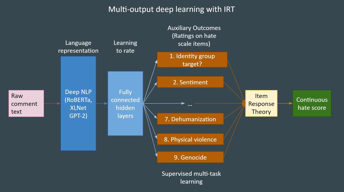 Deep Learning with Item Response Theory